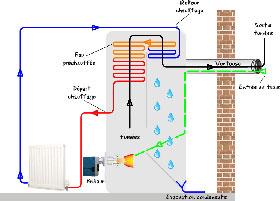 comment bien choisir une chaudi re individuelle condensation fonctionnant au fioul. Black Bedroom Furniture Sets. Home Design Ideas