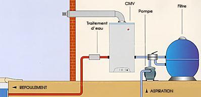 Les chaudi res pour garder l 39 eau chaude de votre piscine for Chauffage piscine gaz
