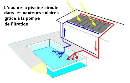 Quelques liens utiles for Chauffage solaire piscine giordano
