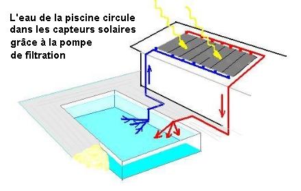 Le chauffage solaire pour garder l 39 eau chaude de votre piscine for Pompe piscine chauffe