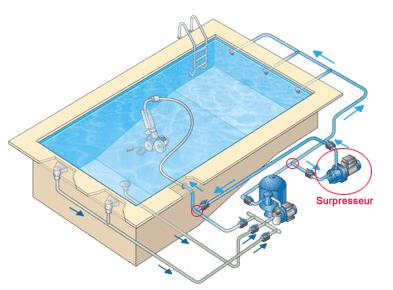Les surpresseurs de piscine for Installation chauffage solaire piscine