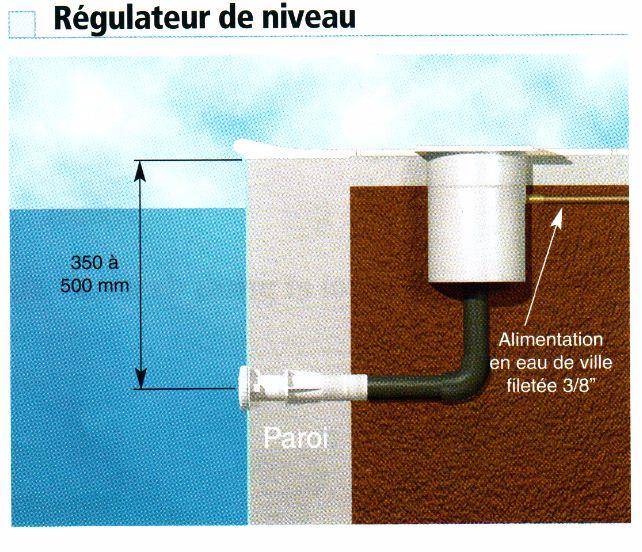 Les r gulateurs de niveau d 39 eau de piscine for Refoulement piscine miroir