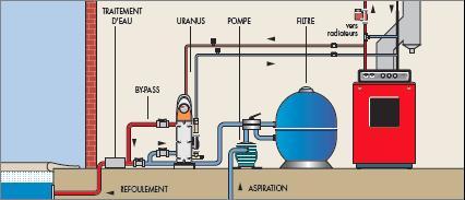 Les changeurs thermiques pour garder l 39 eau chaude de for Piscine miroir fonctionnement