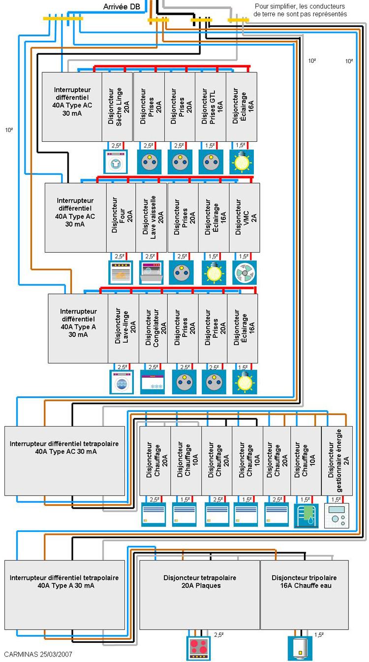 L 39 lectricit dans l 39 habitation - Cablage coffret electrique maison ...