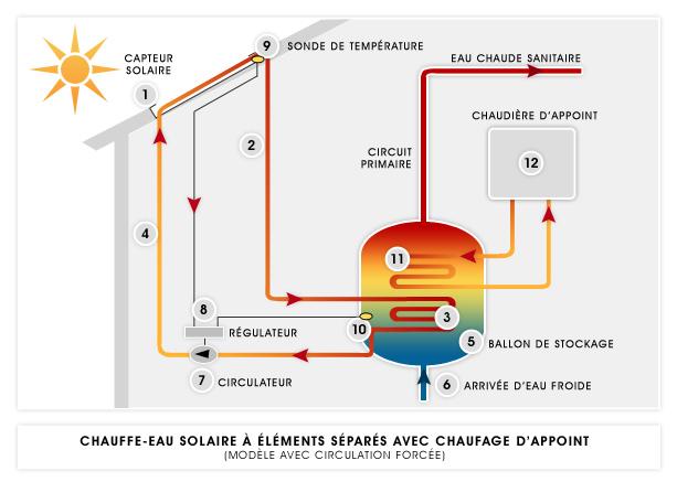 L 39 nergie solaire au service de l 39 habitation pour faire for Fonctionnement des panneaux photovoltaiques