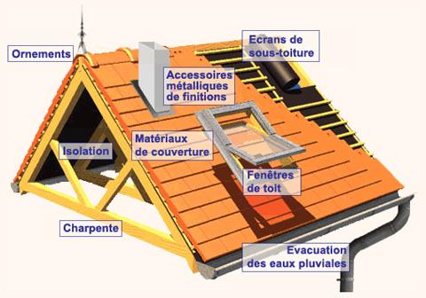 Différents éléments d'une toiture